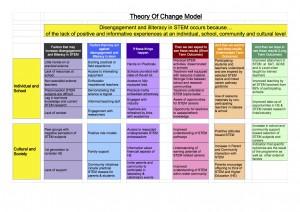 theoryofchange